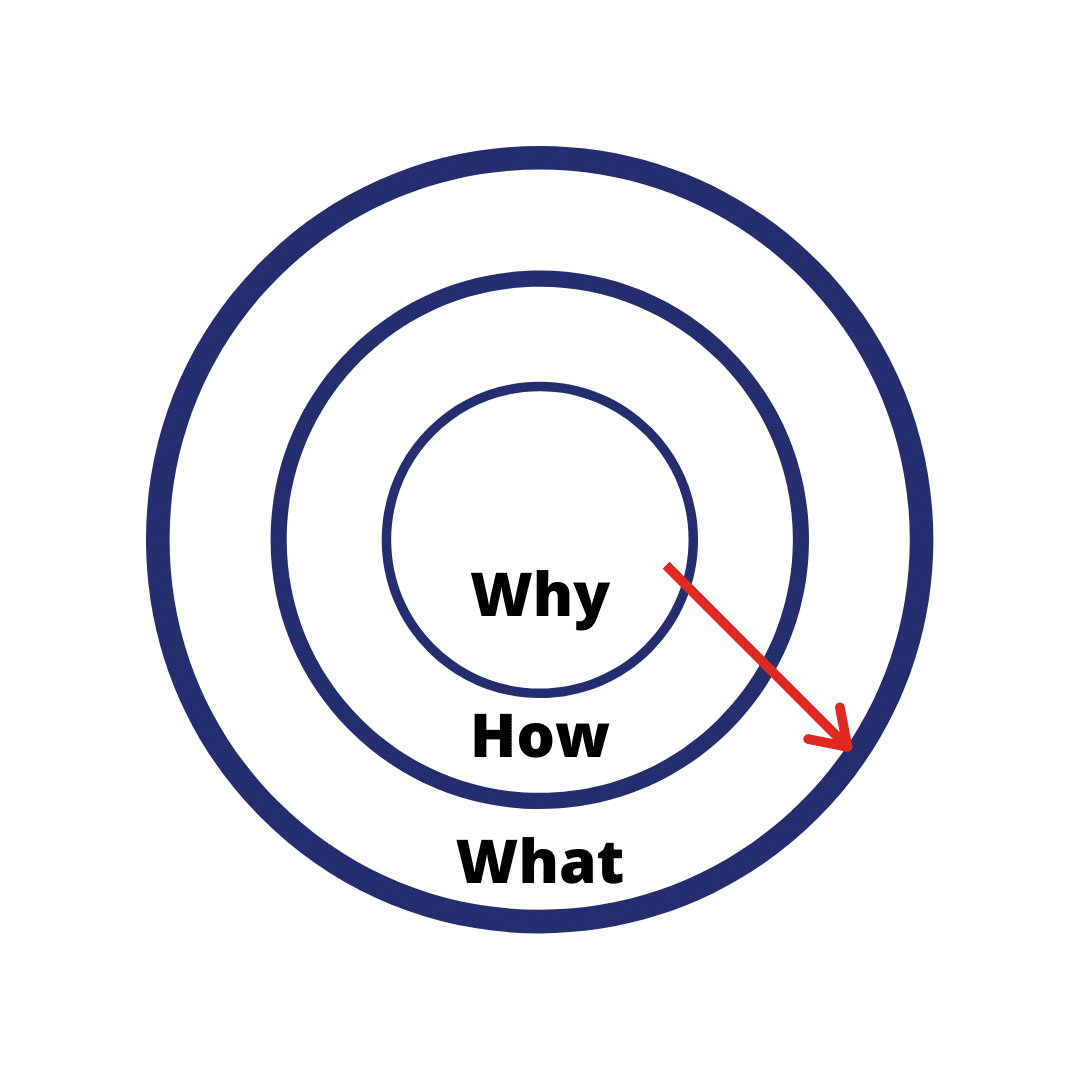 "The ""Why-How-What"" Marketing Model - Also Used By Apple. 
